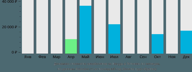 Динамика стоимости авиабилетов из Ниццы в Эстонию по месяцам