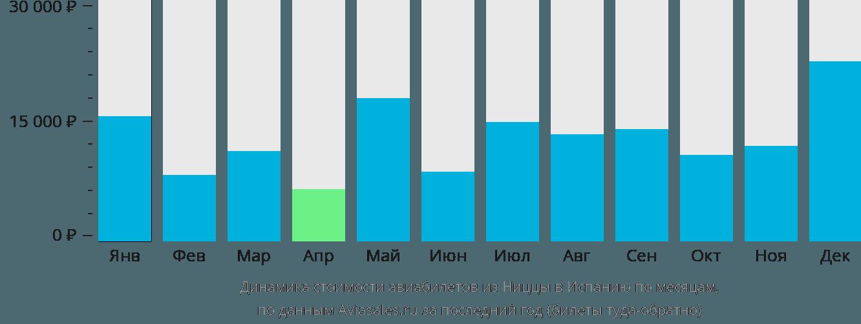 Динамика стоимости авиабилетов из Ниццы в Испанию по месяцам