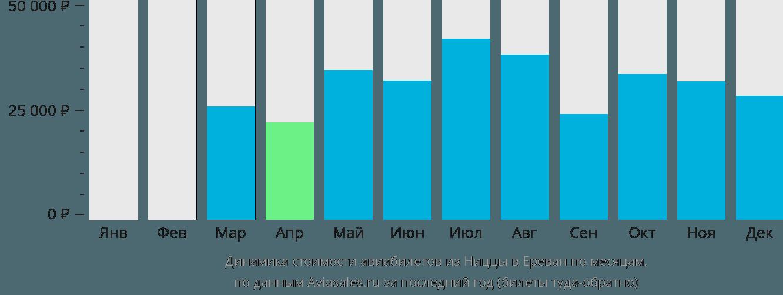 Динамика стоимости авиабилетов из Ниццы в Ереван по месяцам