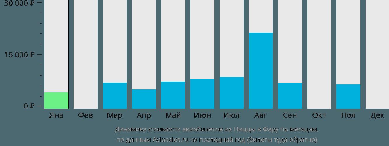 Динамика стоимости авиабилетов из Ниццы в Фару по месяцам