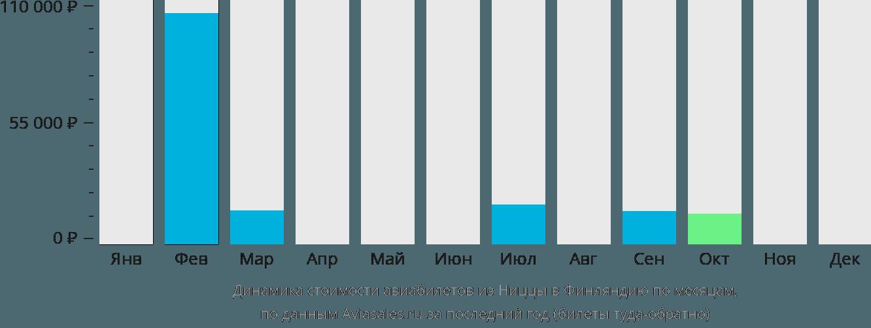 Динамика стоимости авиабилетов из Ниццы в Финляндию по месяцам