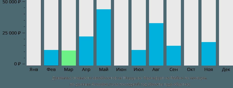 Динамика стоимости авиабилетов из Ниццы во Франкфурт-на-Майне по месяцам