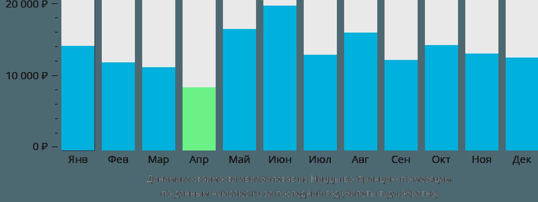 Динамика стоимости авиабилетов из Ниццы во Францию по месяцам
