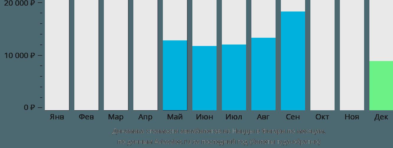 Динамика стоимости авиабилетов из Ниццы в Фигари по месяцам