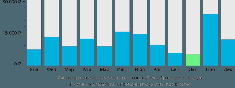 Динамика стоимости авиабилетов из Ниццы в Великобританию по месяцам