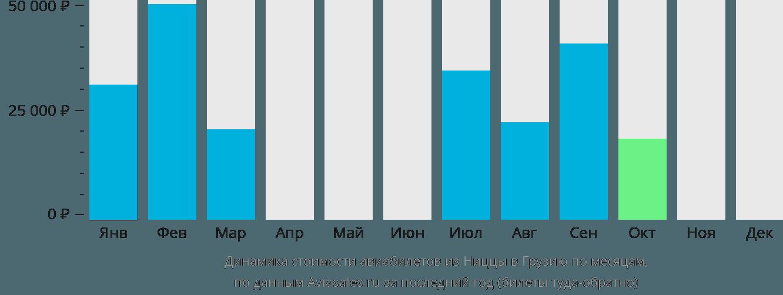 Динамика стоимости авиабилетов из Ниццы в Грузию по месяцам