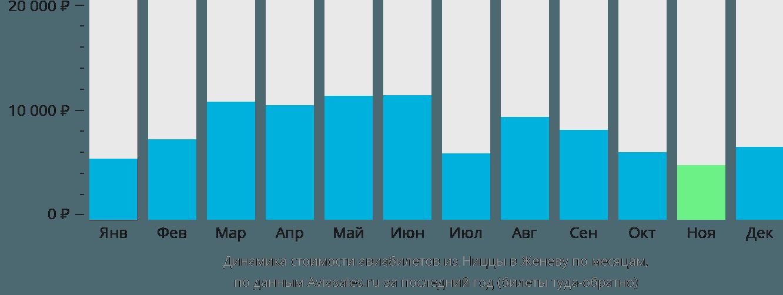 Динамика стоимости авиабилетов из Ниццы в Женеву по месяцам