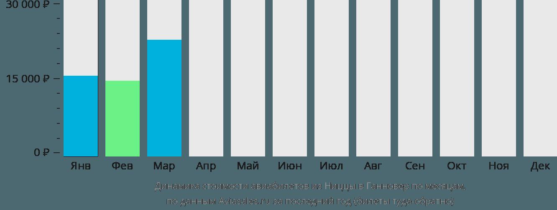 Динамика стоимости авиабилетов из Ниццы в Ганновер по месяцам