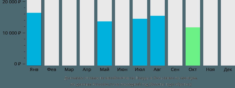 Динамика стоимости авиабилетов из Ниццы в Хельсинки по месяцам