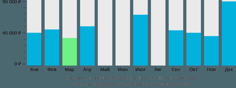 Динамика стоимости авиабилетов из Ниццы на Пхукет по месяцам