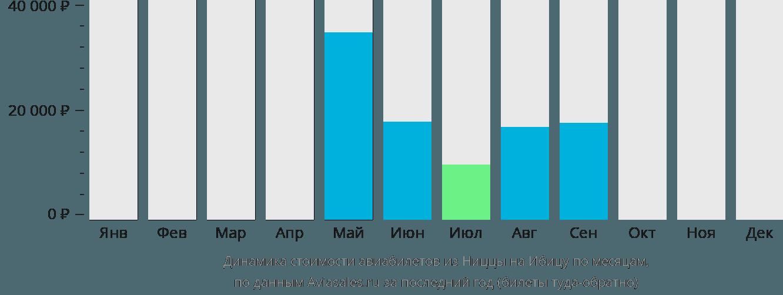 Динамика стоимости авиабилетов из Ниццы на Ибицу по месяцам