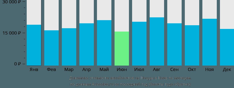 Динамика стоимости авиабилетов из Ниццы в Киев по месяцам