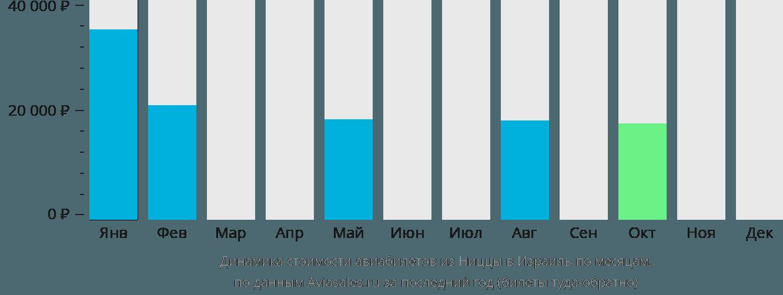 Динамика стоимости авиабилетов из Ниццы в Израиль по месяцам