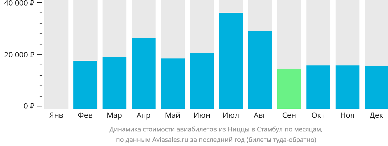 Динамика стоимости авиабилетов из Ниццы в Стамбул по месяцам
