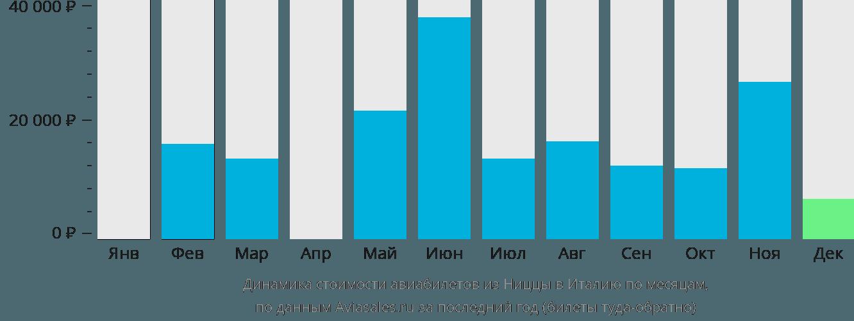 Динамика стоимости авиабилетов из Ниццы в Италию по месяцам