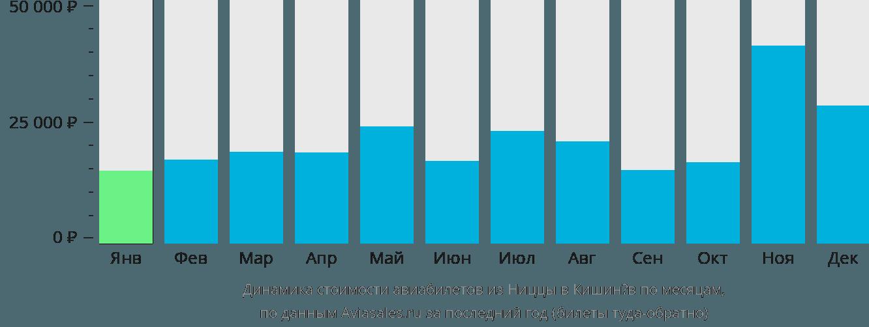 Динамика стоимости авиабилетов из Ниццы в Кишинёв по месяцам