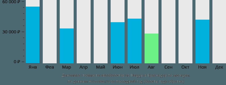 Динамика стоимости авиабилетов из Ниццы в Краснодар по месяцам