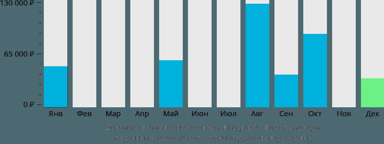 Динамика стоимости авиабилетов из Ниццы в Лас-Вегас по месяцам