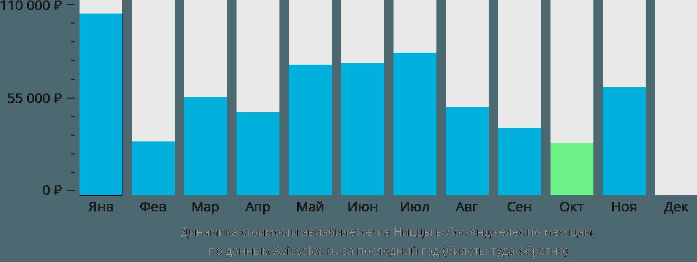 Динамика стоимости авиабилетов из Ниццы в Лос-Анджелес по месяцам