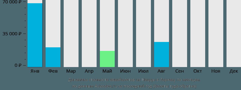 Динамика стоимости авиабилетов из Ниццы в Ларнаку по месяцам