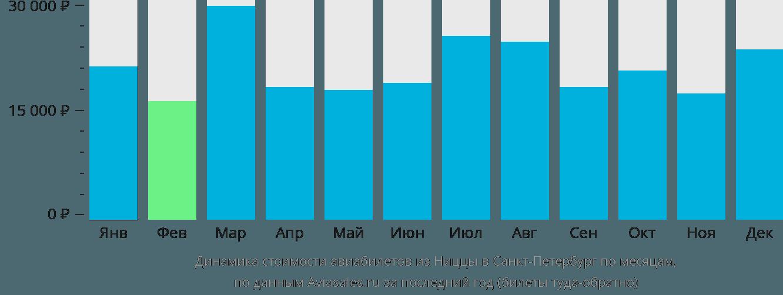 Динамика стоимости авиабилетов из Ниццы в Санкт-Петербург по месяцам