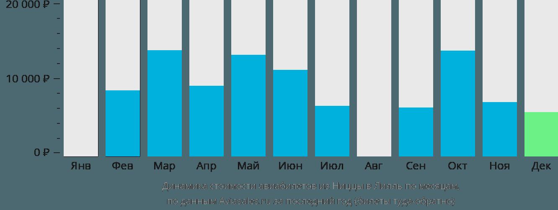 Динамика стоимости авиабилетов из Ниццы в Лилль по месяцам