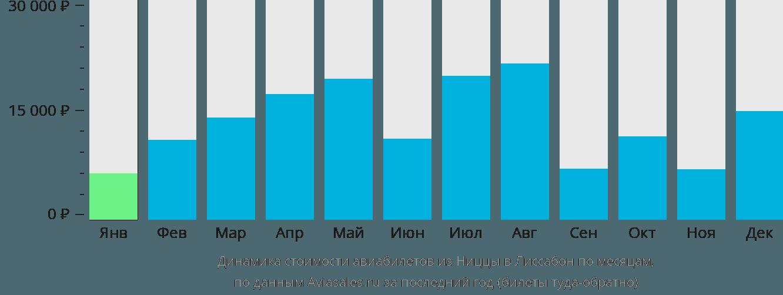 Динамика стоимости авиабилетов из Ниццы в Лиссабон по месяцам