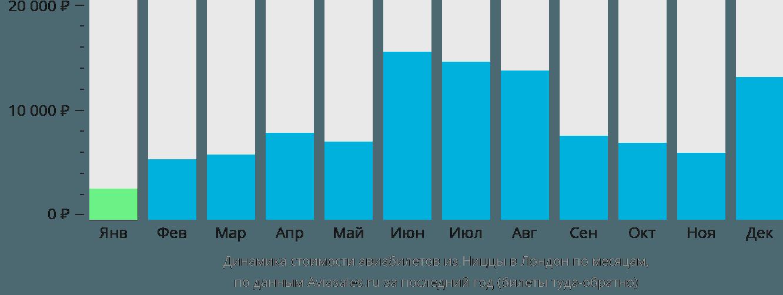 Динамика стоимости авиабилетов из Ниццы в Лондон по месяцам