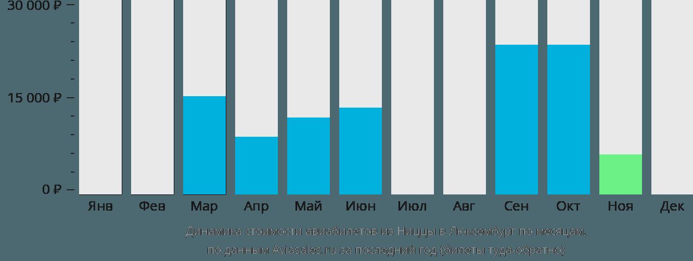 Динамика стоимости авиабилетов из Ниццы в Люксембург по месяцам