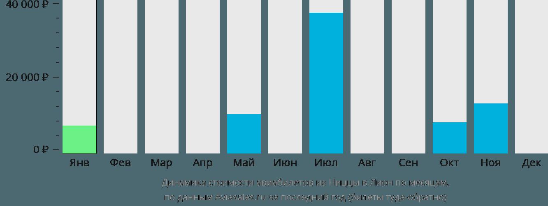 Динамика стоимости авиабилетов из Ниццы в Лион по месяцам