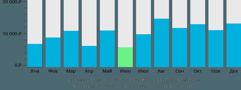 Динамика стоимости авиабилетов из Ниццы в Мадрид по месяцам