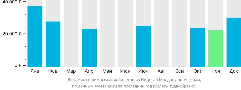 Динамика стоимости авиабилетов из Ниццы в Молдову по месяцам