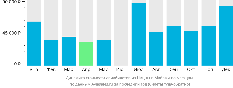 Динамика стоимости авиабилетов из Ниццы в Майами по месяцам