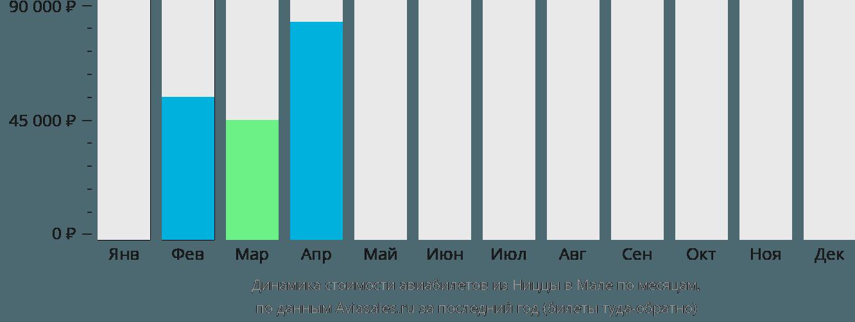 Динамика стоимости авиабилетов из Ниццы в Мале по месяцам