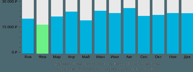 Динамика стоимости авиабилетов из Ниццы в Москву по месяцам