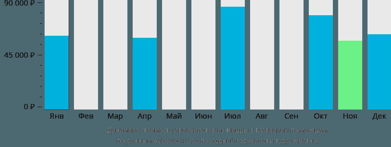 Динамика стоимости авиабилетов из Ниццы в Маврикий по месяцам