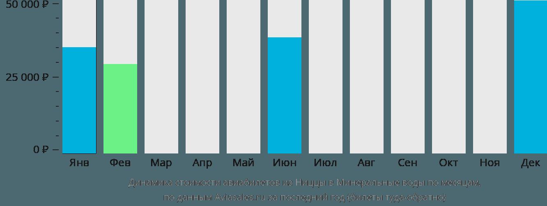 Динамика стоимости авиабилетов из Ниццы в Минеральные воды по месяцам