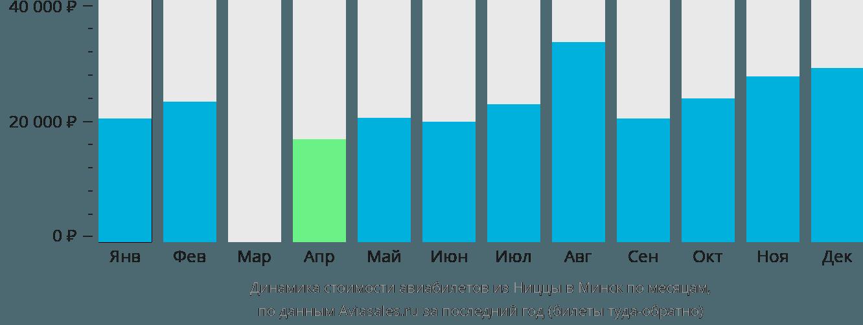 Динамика стоимости авиабилетов из Ниццы в Минск по месяцам
