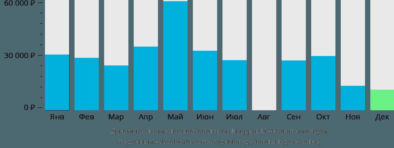 Динамика стоимости авиабилетов из Ниццы в Мюнхен по месяцам