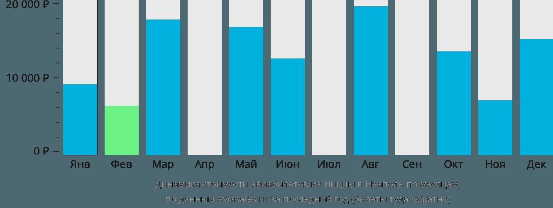 Динамика стоимости авиабилетов из Ниццы в Неаполь по месяцам