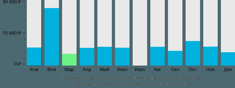 Динамика стоимости авиабилетов из Ниццы в Нидерланды по месяцам