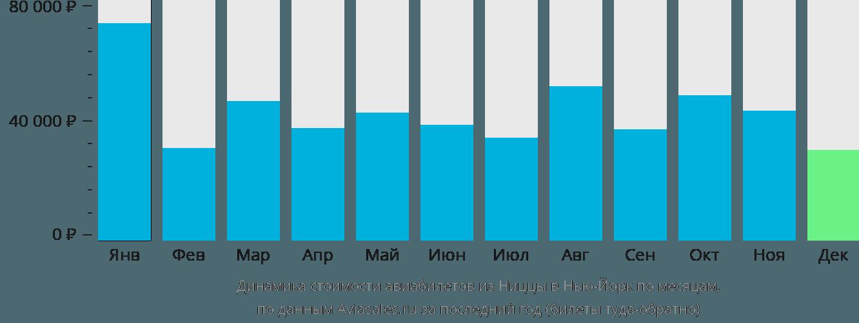 Динамика стоимости авиабилетов из Ниццы в Нью-Йорк по месяцам