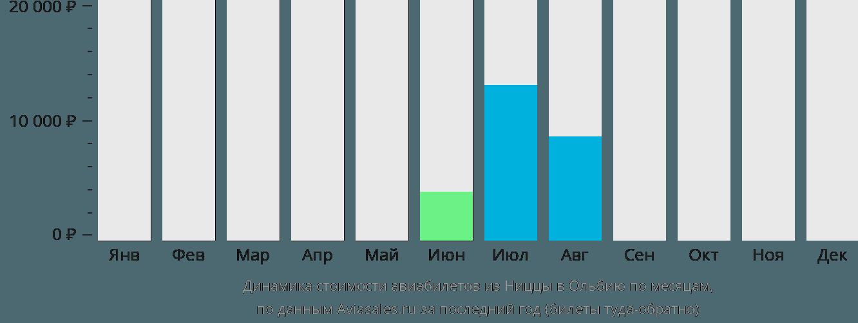 Динамика стоимости авиабилетов из Ниццы в Ольбию по месяцам