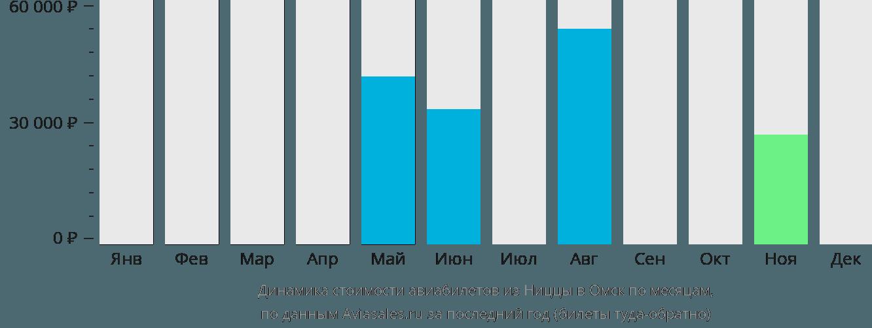 Динамика стоимости авиабилетов из Ниццы в Омск по месяцам