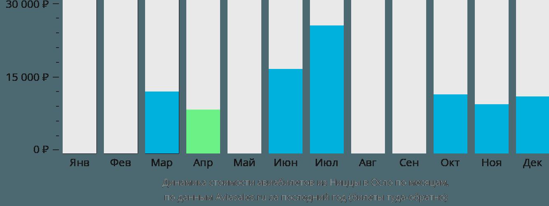 Динамика стоимости авиабилетов из Ниццы в Осло по месяцам