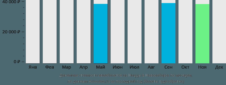 Динамика стоимости авиабилетов из Ниццы в Новосибирск по месяцам