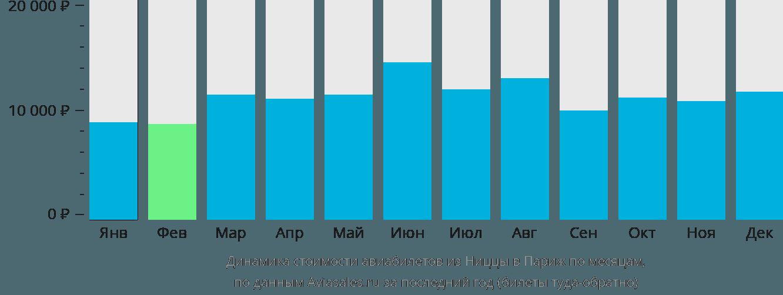 Динамика стоимости авиабилетов из Ниццы в Париж по месяцам