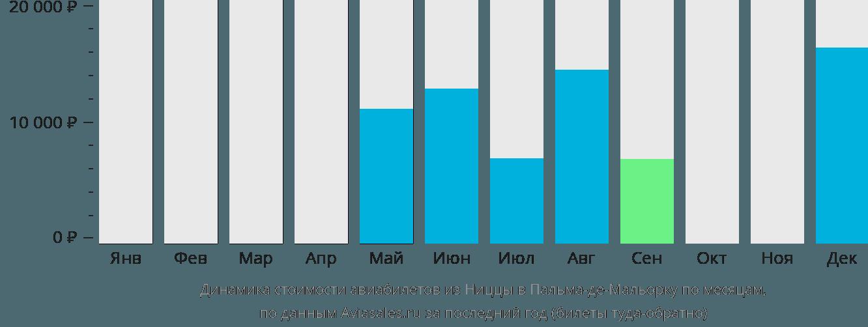 Динамика стоимости авиабилетов из Ниццы в Пальма-де-Майорку по месяцам