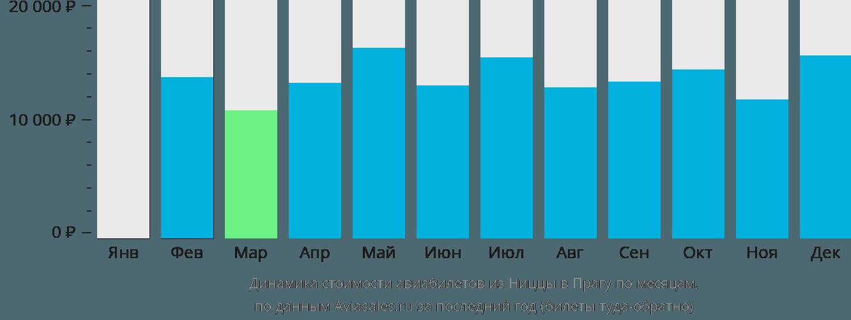 Динамика стоимости авиабилетов из Ниццы в Прагу по месяцам