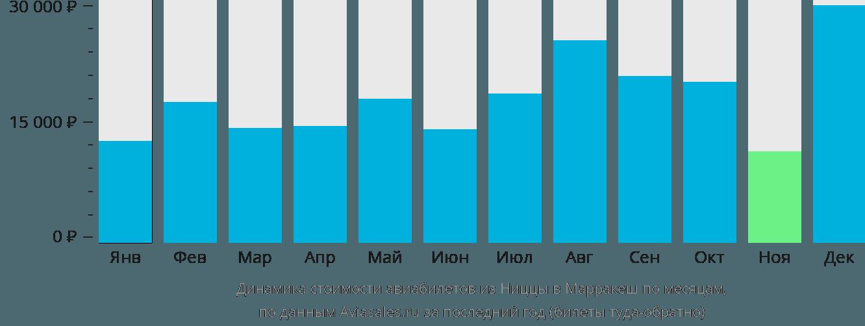 Динамика стоимости авиабилетов из Ниццы в Марракеш по месяцам